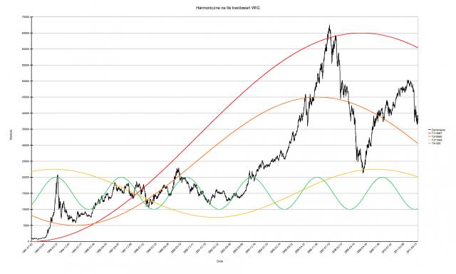 Wybrane harmoniczne na tle indeksu WIG   Muzyka rynku - oscylacje indeksu