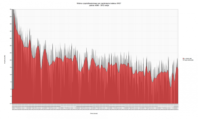 Spektrum WIG dla zakresu 4096 - 3072 sesje   Muzyka rynku - oscylacje indeksu