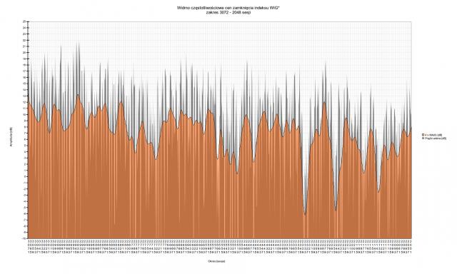 Spektrum WIG dla zakresu 3072 - 2048 sesji   Muzyka rynku - oscylacje indeksu