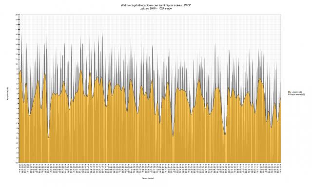 Spektrum WIG dla zakresu 2048 - 1024 sesje   Muzyka rynku - oscylacje indeksu