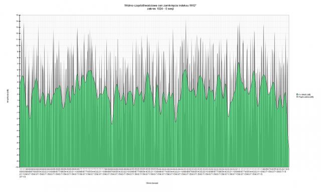 Spektrum WIG dla zakresu 1024 - 0 sesji   Muzyka rynku - oscylacje indeksu