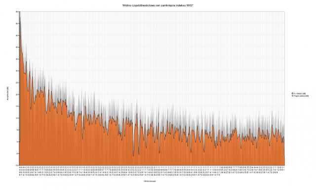 Spektrum WIG   Muzyka rynku - oscylacje indeksu
