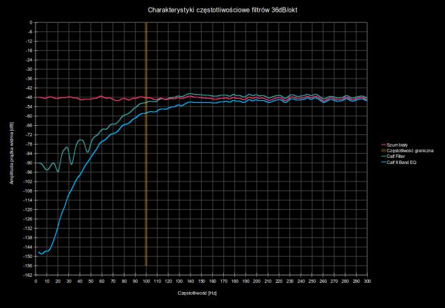 Charakterystyki częstotliwościowe wtyczek Calf Filter i Calf 8 Band EQ - oś częstotliwości skalowana liniowo | Różnice w brzmieniu wtyczek