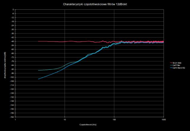 Charakterystyki częstotliwościowe wtyczek Calf Filter i Calf 8 Band EQ jako filtru górnoprzepustowego II rzędu | Różnice w brzmieniu wtyczek